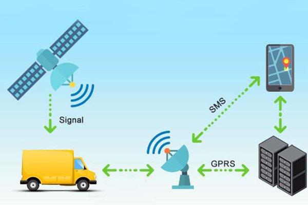 Система мониторинга транспорта GPS и ГЛОНАСС – ключевые параметры, сравнение систем